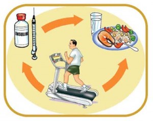 Balance of medication, nutrition and exercise