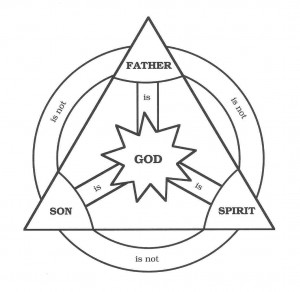 The Christian concept of the Trinity