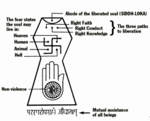The Jain Siddh Loka symbol explained